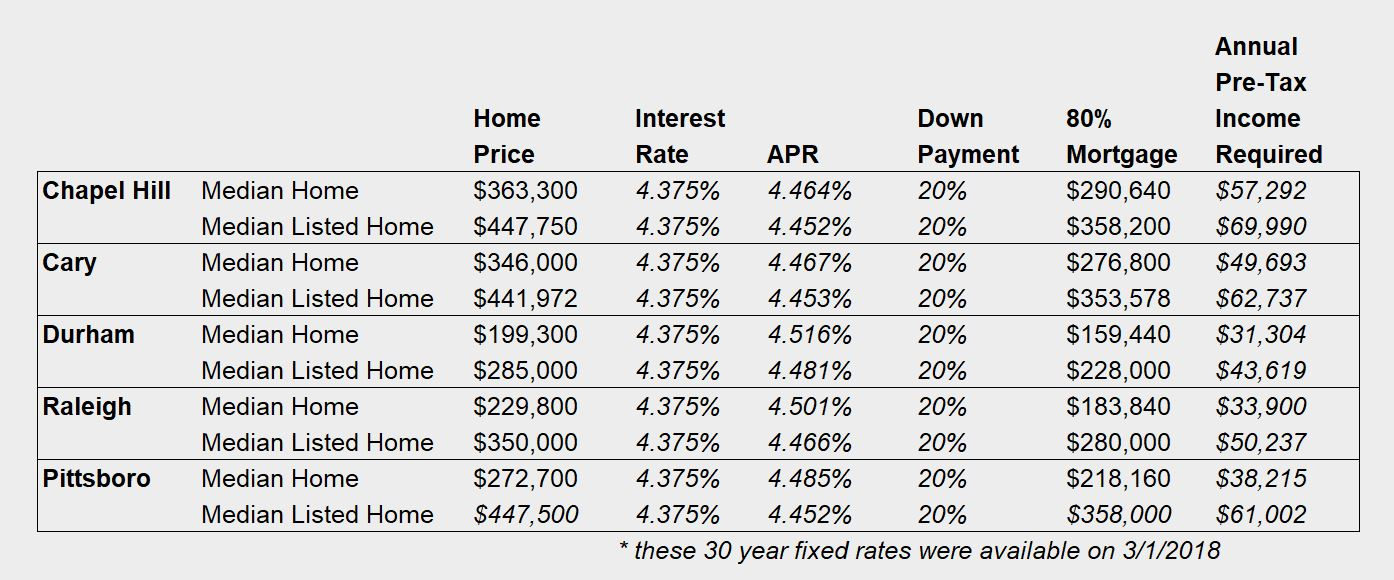 Here Is What You Need To Earn To Buy The Median Priced Home In